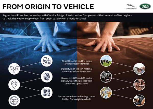 Jaguar Land Rover sperimenta una catena di approvvigionamento digitale dei pellami con tecnologia blockchain